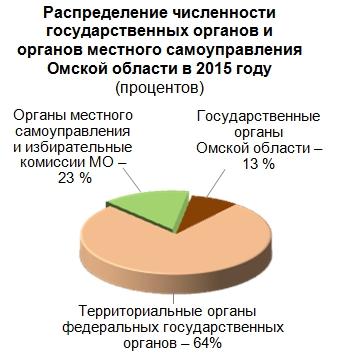 Схема распределения органов власти
