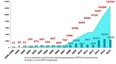 Динамика ежегодной регистрации случаев ВИЧ-инфекции на территории Омской области за 1996-2015 годы