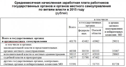 Средняя зарплата чиновников