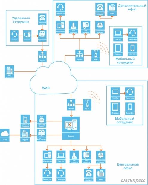 Объединение филиалов в единую корпоративную сеть с помощью Komunikator