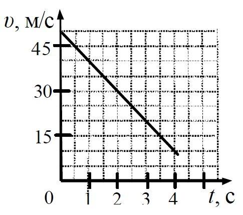 А1 На графике приведена