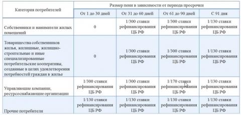 Расчетная таблица пени