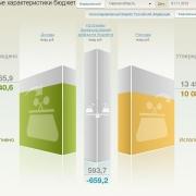 В России запустили тестовую версию портала о госбюджете