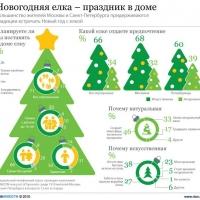 Инфографика – это удобный и простой метод донесения нужной информации