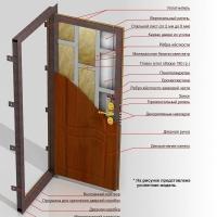 Как правильно выбрать и установить входную дверь?