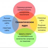 Обзор блога Markintalk — как собрать семантику по шагам