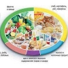 3 принципа рационального питания