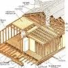 Услуги строительных компаний по сооружению каркасных домов
