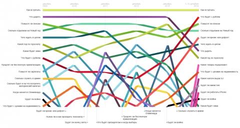 График популярности запросов