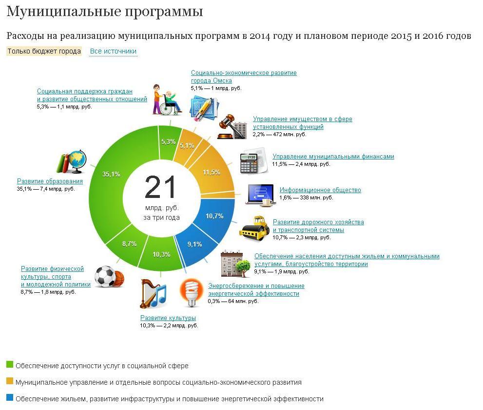 Рейтинг муниципальных образований краснодарского края в 2016 году
