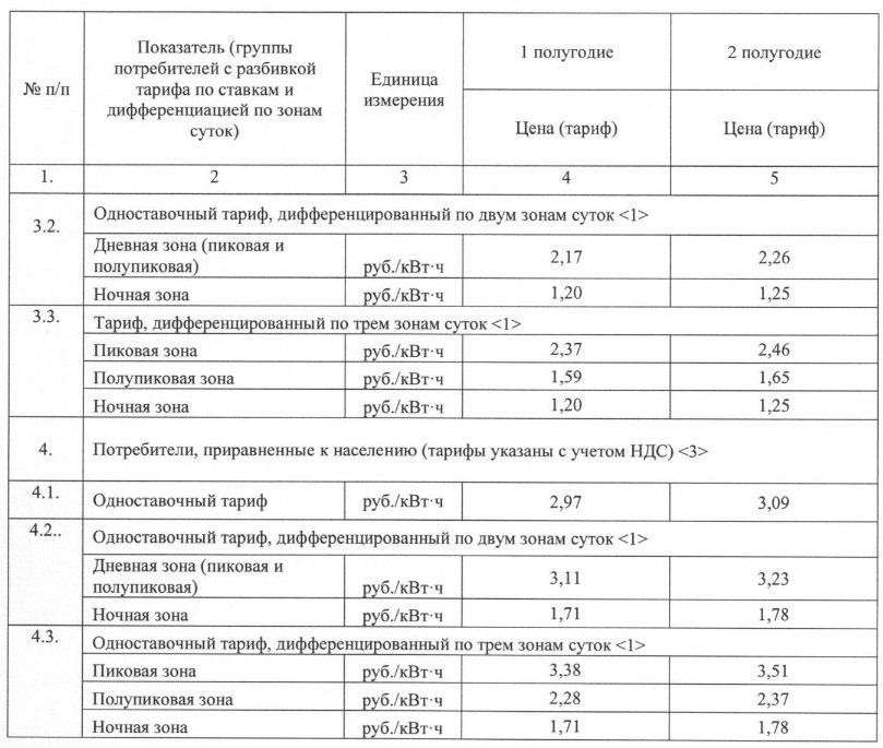Тарифы на электроэнергию по временной схеме