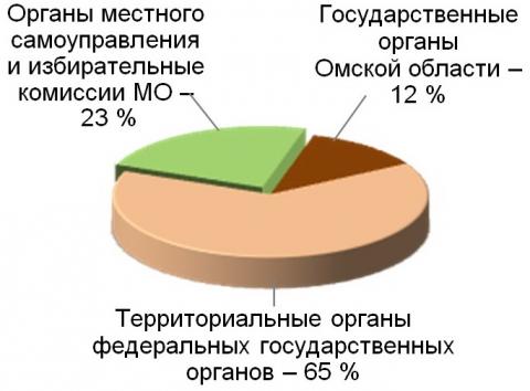 ВОмской области уменьшилось количество чиновников, однако их заработная плата увеличилась