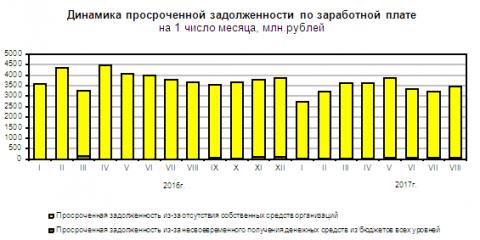 Грузоперевозчики через «Платон» пополнили Дорожный фонд практически  на31 млрд  руб.