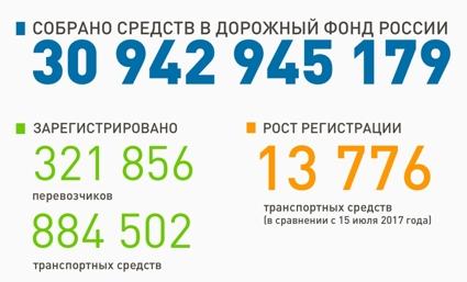 Система «Платон» содрала сводителей фургонов практически 31 млрд руб.