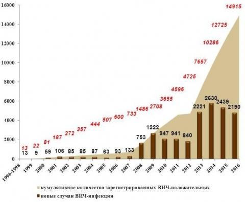 ВИЧ в РФ вчислах— спид.центр