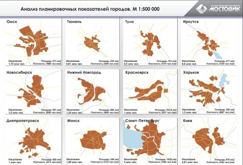 Развитие областной дорожной сети требует 22 миллиарда рублей