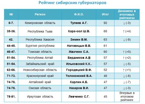 Рейтинг сибирских губернаторов