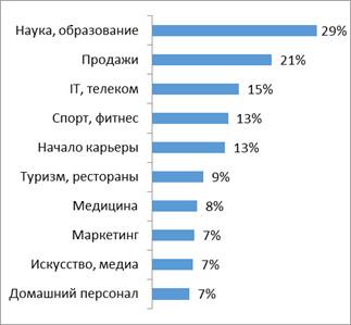 Только 1% работодателей употребляет слово «любовь» в требованиях