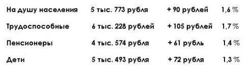В Омске вырос прожиточный минимум