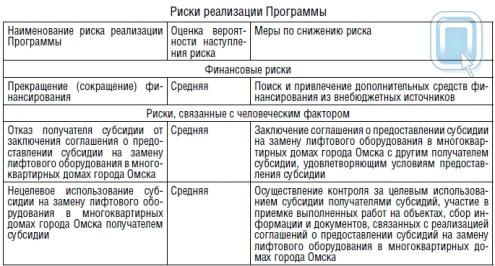 Постановление Администрации города Омска