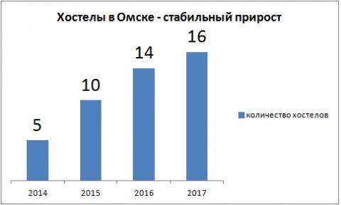 Рост хостелов в Омске
