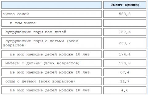 Семья Омской области в цифрах
