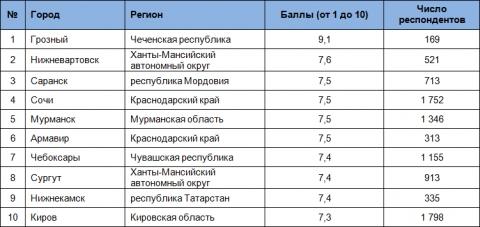 Топ-10 безопасных городов России