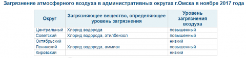 Самый чистый воздух в Октябрьском и Кировском округах Омска