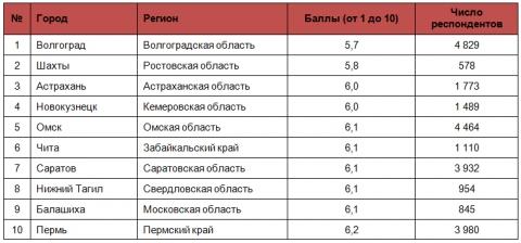 Топ-10 небезопасных городов России