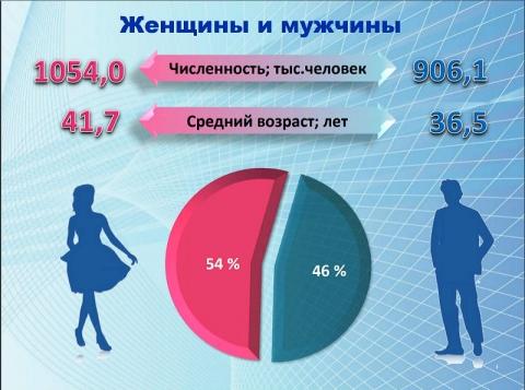 Почти половина кандидатов наук в Омске — женщины