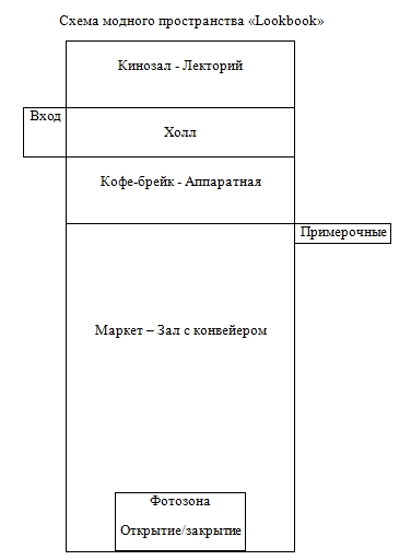 Схема модного пространства «Lookbook»