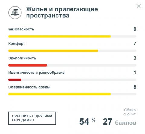 Минстрой назвал плохим состояние городской среды в Омске