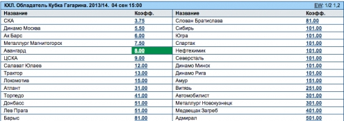 "Омский ""Авангард"" входит в пятерку претендентов на Кубок Гагарина"