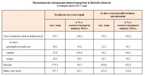 В Омской области увеличилось производство свинины