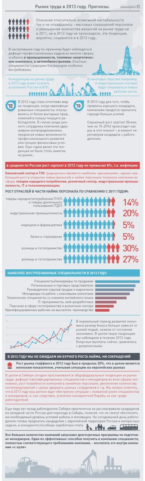 Рынок труда. Итоги и прогнозы