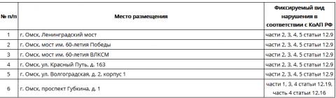 Стали известны места, где планируется установить в Омской области камеры фотофиксации