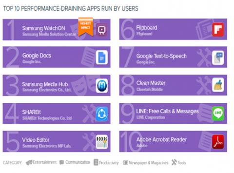 Инфографика: названы 20 самых «прожорливых» приложений для Android