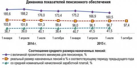 Динамика показателей пенсионного обеспечения