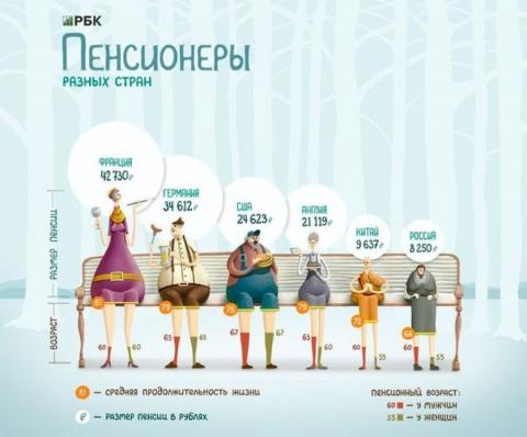 Депутат «Единой России» предлагает повысить пенсионный возраст госслужащих