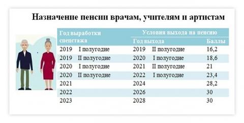 Учителя в Омской области не смогут сразу уйти из школы по выслуге лет