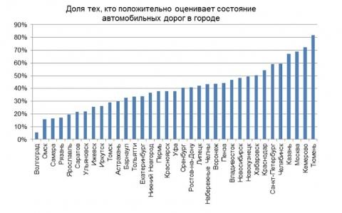 Омск занял второе место в рейтинге самых плохих дорог