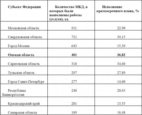 Омская область стала лидером по капремонту в Сибири