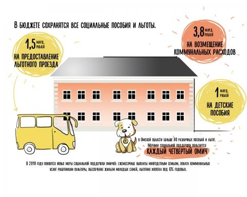 Пес Рублик рассказал в картинках, куда потратят бюджет Омской области