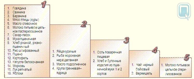 В Омске сахар подорожал на 7,5 %