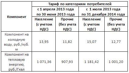 В Омске изменится порядок оплаты горячей воды