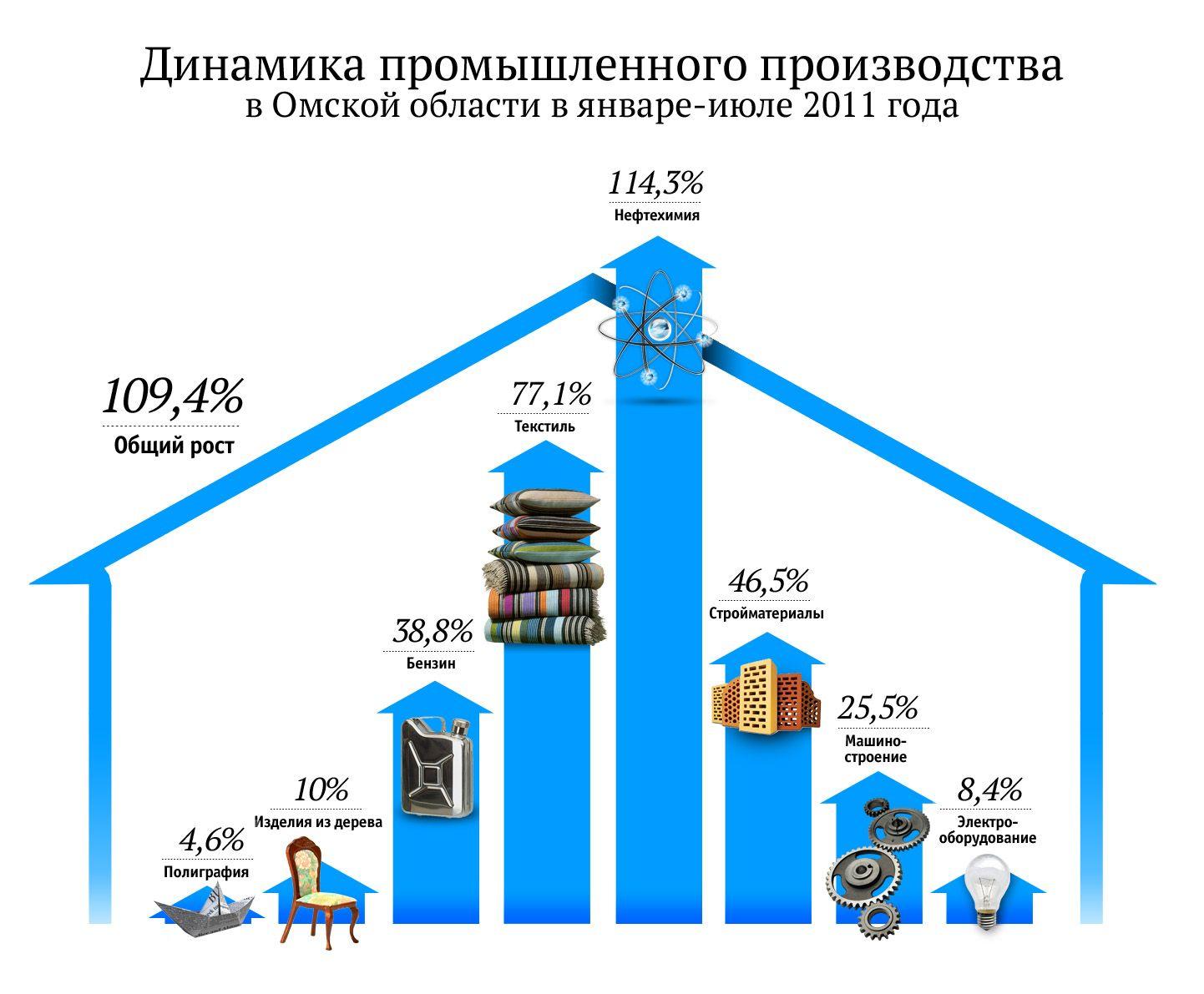 Темпы роста промышленности Омской области