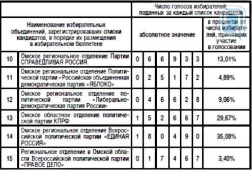 Омская городская избирательная комиссия