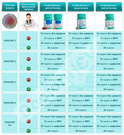 Эффективные схемы лечения гепатита различных генотипов