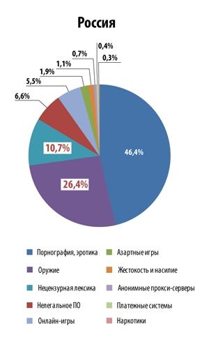 Каждый четвёртый ребёнок в России тайком искал в интернете оружие