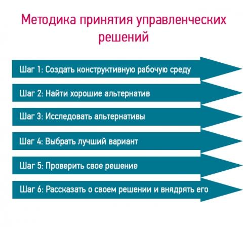 Методика принятия управленческих решений